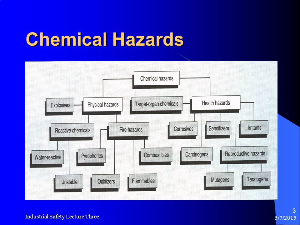 Corrosive Visible destruction, or irreversible damage to body tissue Acids Caustics (or bases) pH Scale 1 14 7 Acids Caustics (or bases)