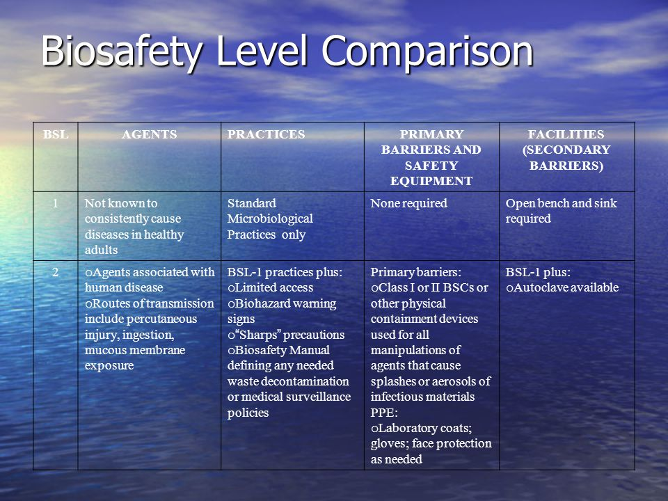 Biosafety Level Comparison BSLAGENTSPRACTICESPRIMARY BARRIERS AND SAFETY EQUIPMENT FACILITIES (SECONDARY BARRIERS) 1Not known to consistently cause di