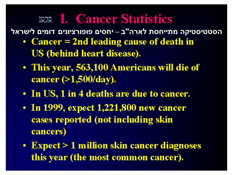 הסטטיסטיקה מתייחסת לארה ב – יחסים פופורציונים דומים לישראל סרטן