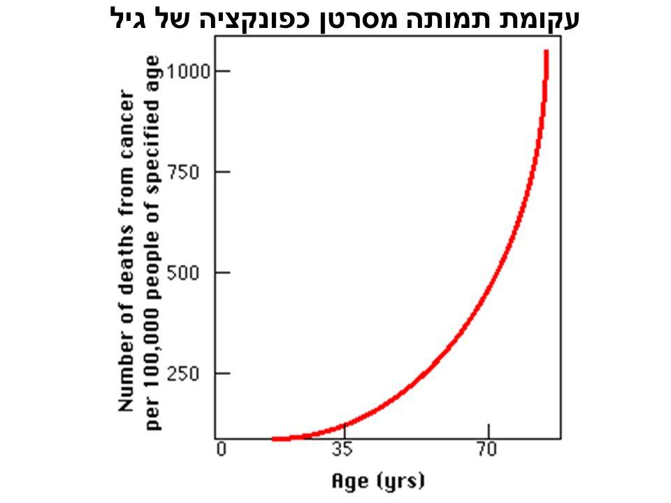 עקומת תמותה מסרטן כפונקציה של גיל