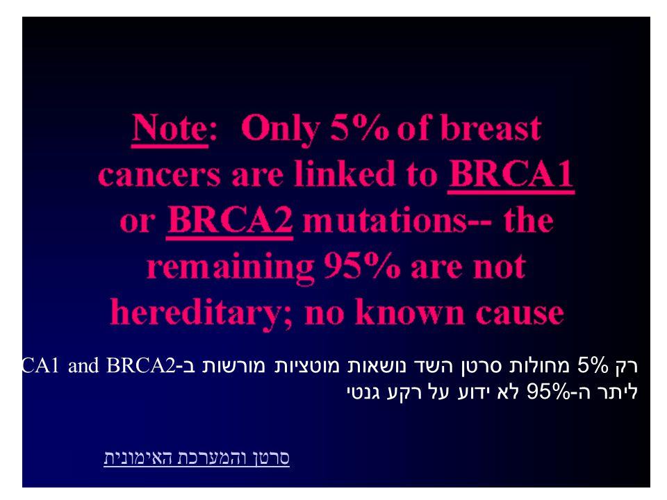 רק 5% מחולות סרטן השד נושאות מוטציות מורשות ב-BRCA1 and BRCA2 ליתר ה-95% לא ידוע על רקע גנטי סרטן והמערכת האימונית