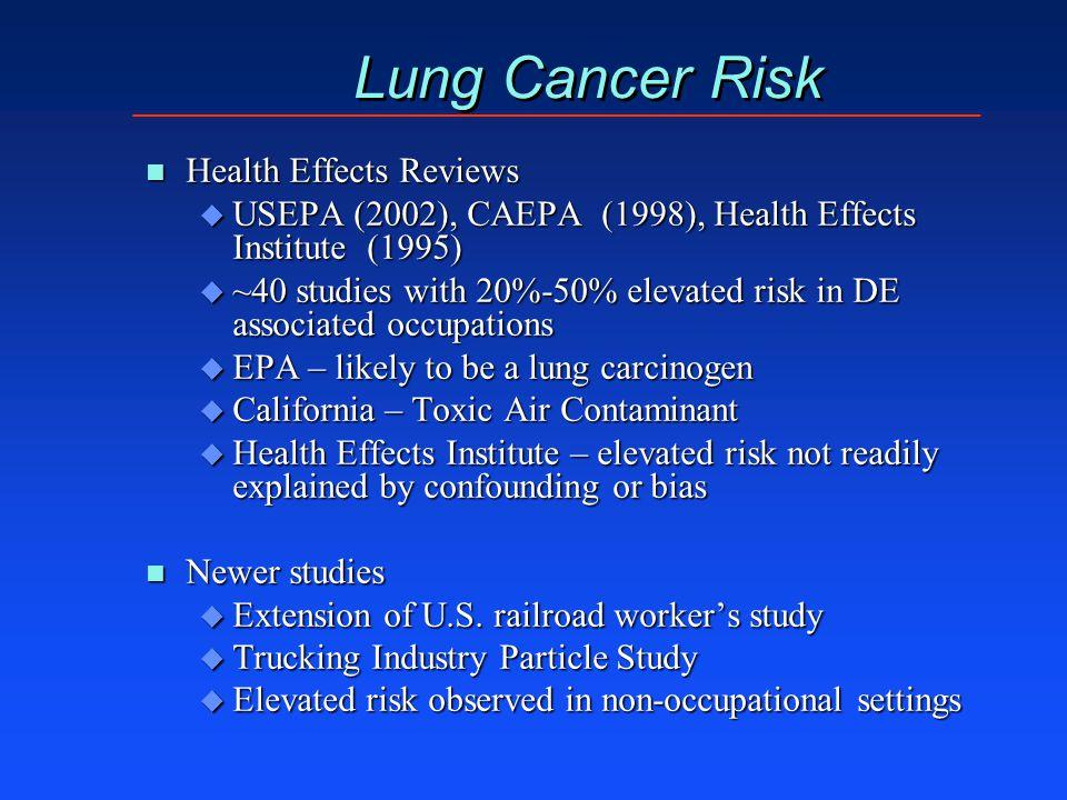 Lung Cancer Risk n Health Effects Reviews u USEPA (2002), CAEPA (1998), Health Effects Institute (1995) u ~40 studies with 20%-50% elevated risk in DE