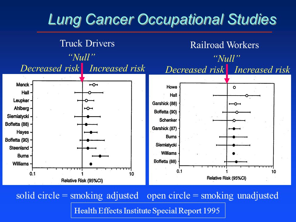 Lung Cancer Occupational Studies solid circle = smoking adjusted open circle = smoking unadjusted Truck Drivers Railroad Workers Decreased riskIncreas