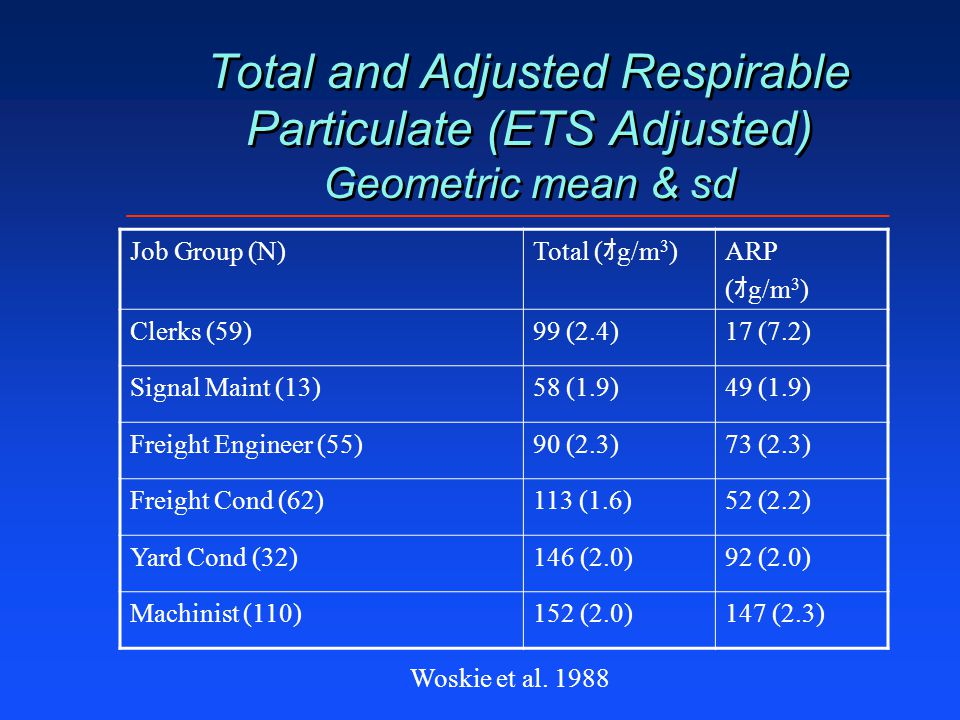 Total and Adjusted Respirable Particulate (ETS Adjusted) Geometric mean & sd Woskie et al. 1988 Job Group (N) Total ( オ g/m 3 ) ARP ( オ g/m 3 ) Clerks