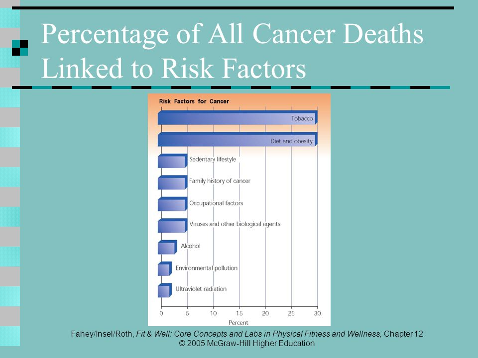 Fahey/Insel/Roth, Fit & Well: Core Concepts and Labs in Physical Fitness and Wellness, Chapter 12 © 2005 McGraw-Hill Higher Education Common Cancers Oral cancer Key risk factors are tobacco use (including spit tobacco) and consumption of alcohol Easy to detect but difficult to treat Testicular cancer Rare overall, but most common cancer in men age 20–35 years Can be detected with self-examination