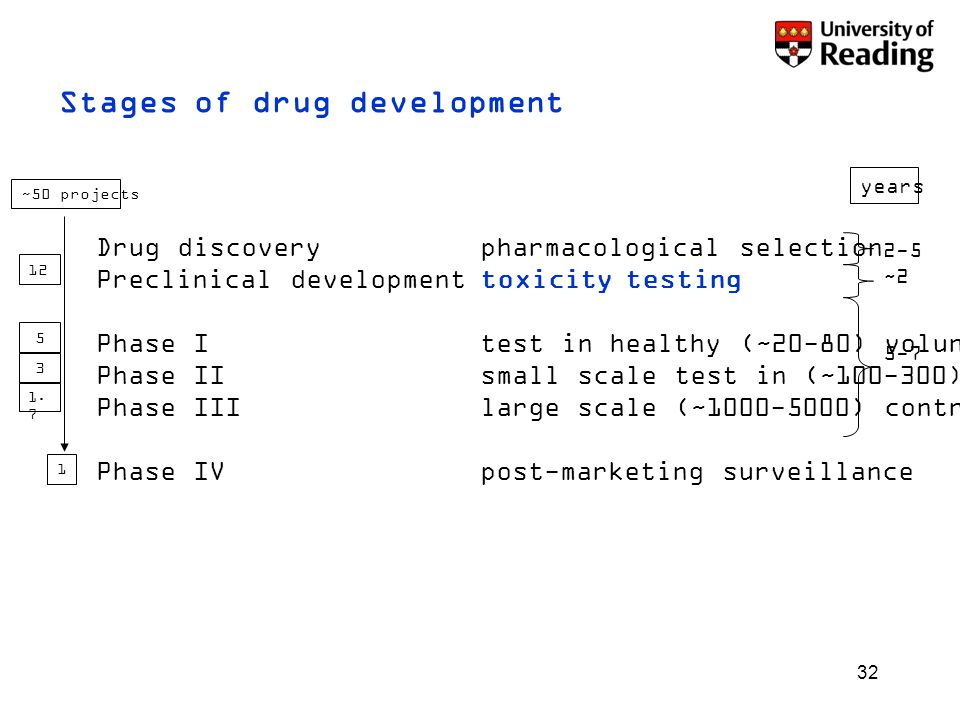 32 Stages of drug development Drug discoverypharmacological selection Preclinical developmenttoxicity testing Phase Itest in healthy (~20-80) volunteers Phase IIsmall scale test in (~100-300) patients Phase IIIlarge scale (~1000-5000) controlled trial Phase IVpost-marketing surveillance ~50 projects 1 12 5 3 1.