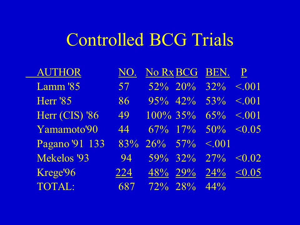 Controlled BCG Trials AUTHOR NO.No RxBCGBEN.