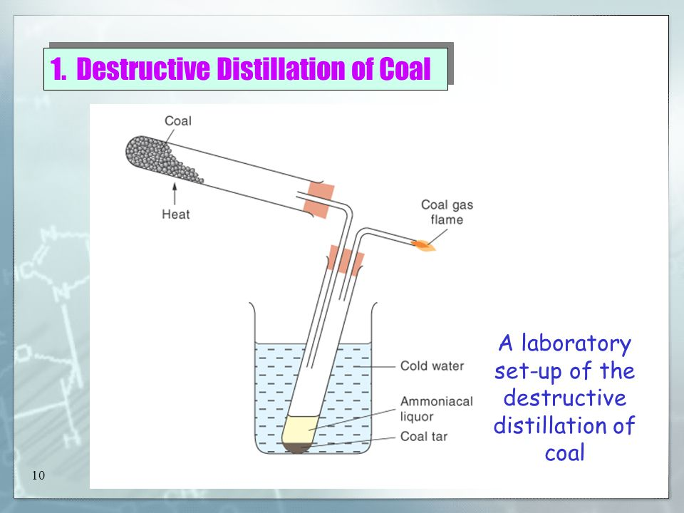 New Way Chemistry for Hong Kong A-Level Book 3A9 New Way Chemistry for Hong Kong A-Level 3A 9 1. Destructive Distillation of Coal Gives coal gas, ammo