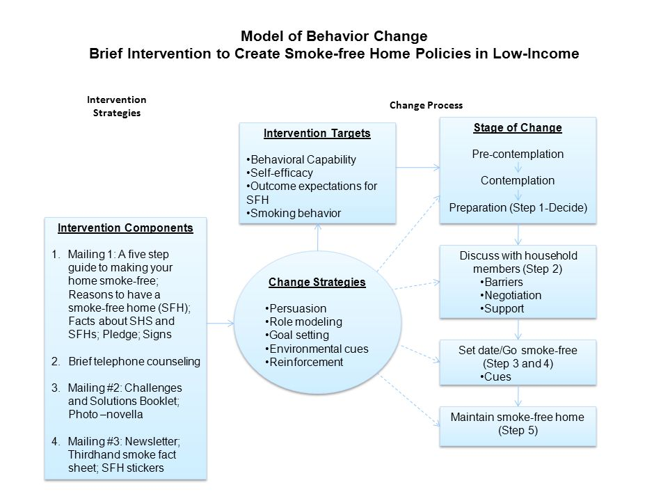 Model of Behavior Change Brief Intervention to Create Smoke-free Home Policies in Low-Income Households Intervention Strategies Intervention Component