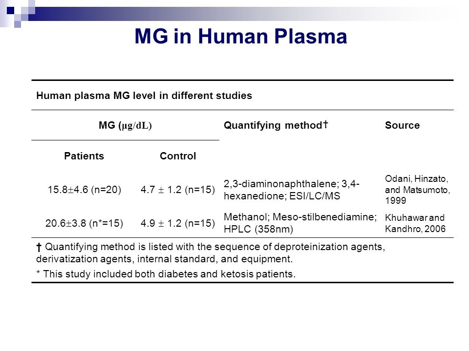 Human plasma MG level in different studies MG ( μg/dL) Quantifying method † Source PatientsControl 15.8  4.6 (n=20)4.7  1.2 (n=15) 2,3-diaminonaphth