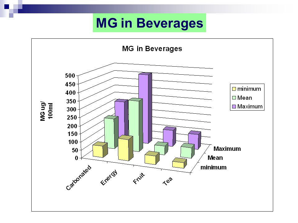 MG in Beverages