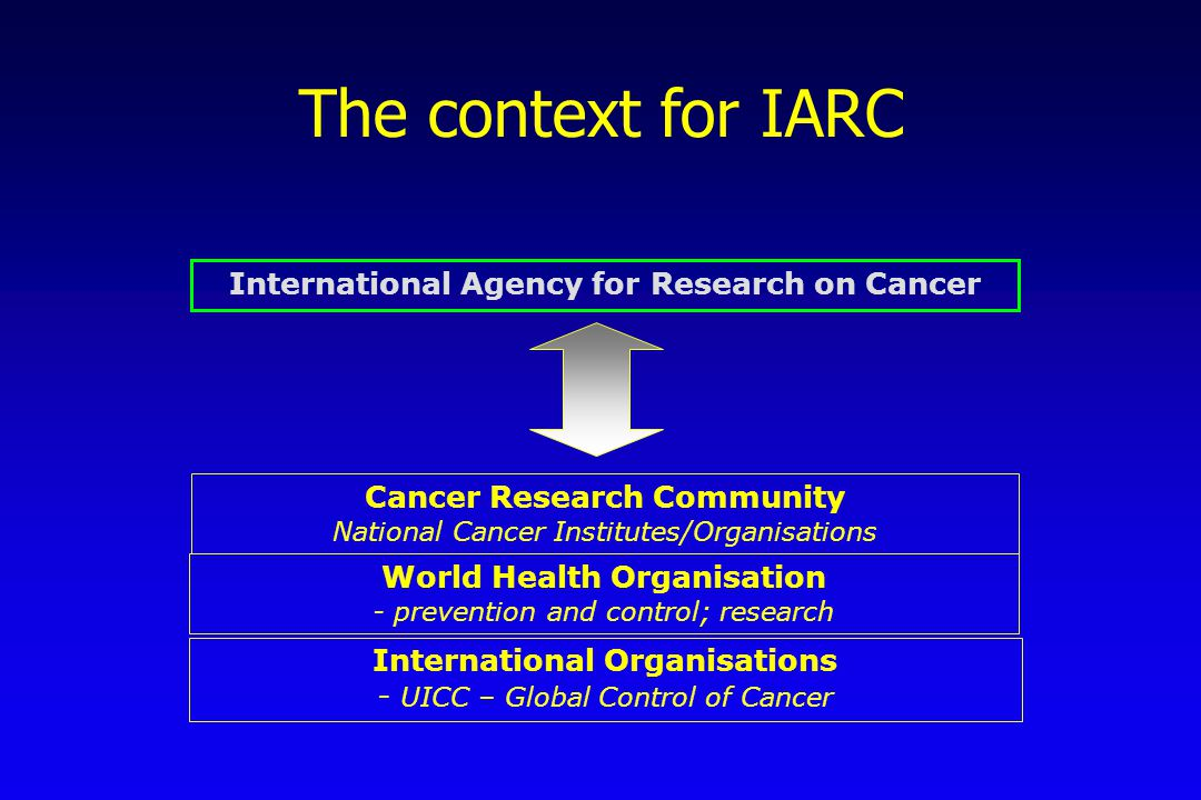 The context for IARC International Agency for Research on Cancer World Health Organisation - prevention and control; research International Organisati