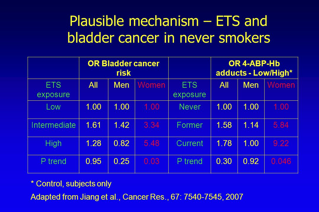 OR Bladder cancer risk OR 4-ABP-Hb adducts - Low/High* ETS exposure AllMenWomenETS exposure AllMenWomen Low1.00 Never1.00 Intermediate1.611.423.34Form