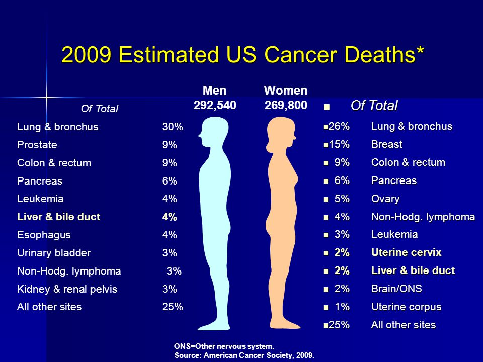 2009 Estimated US Cancer Deaths* ONS=Other nervous system.