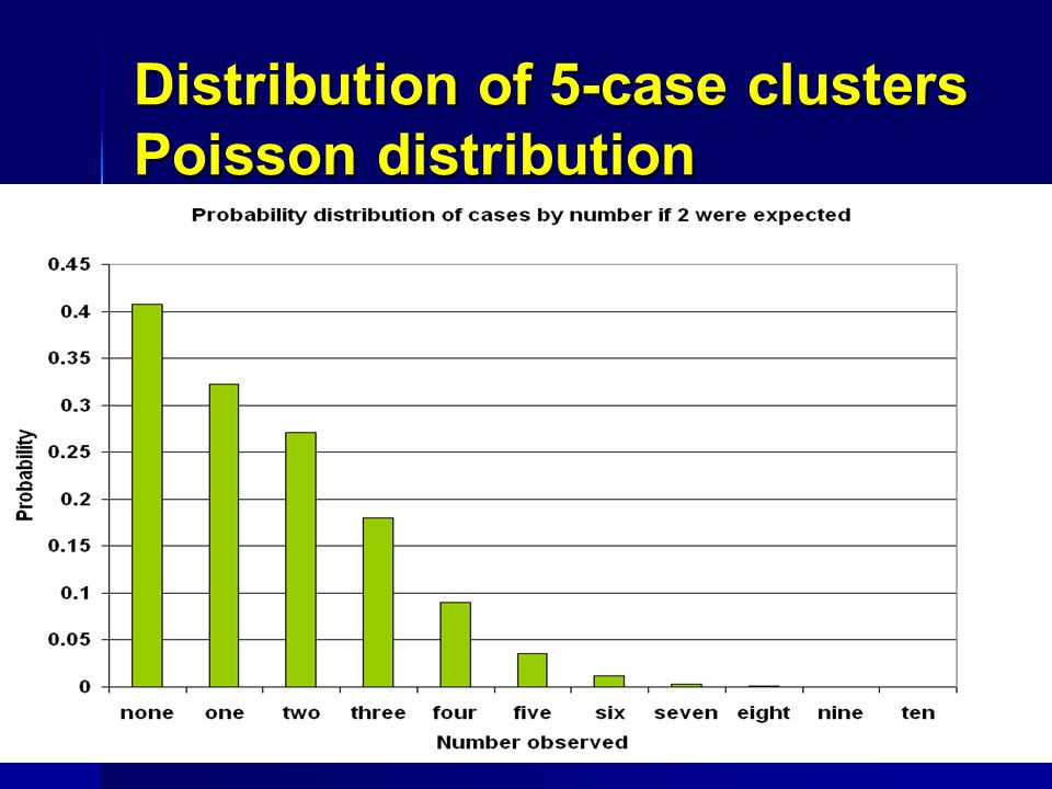 Distribution of 5-case clusters Poisson distribution