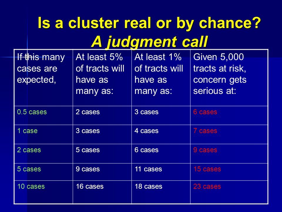Is a cluster real or by chance.