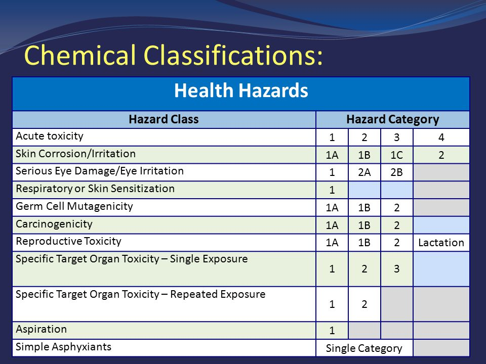 Chemical Classifications: Physical Hazards Explosives Flammable Aerosols Oxidizing Gases Gases under Pressure Compressed Gases Liquefied Gases Refrigerated Liquefied Gases Dissolves Gases