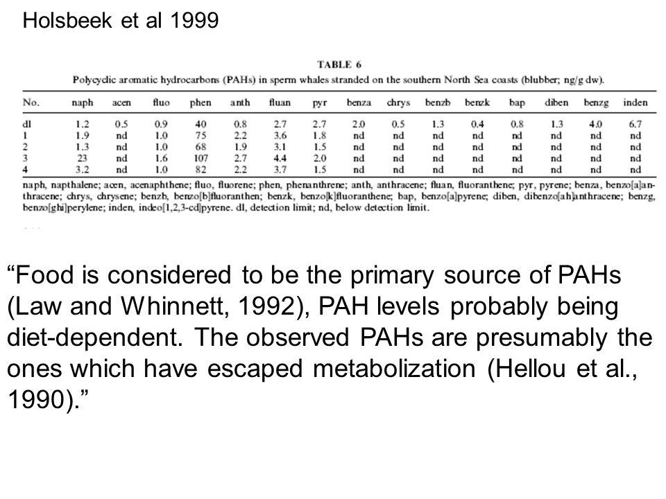 Marsili et al 2001 - .ng/g fw (.
