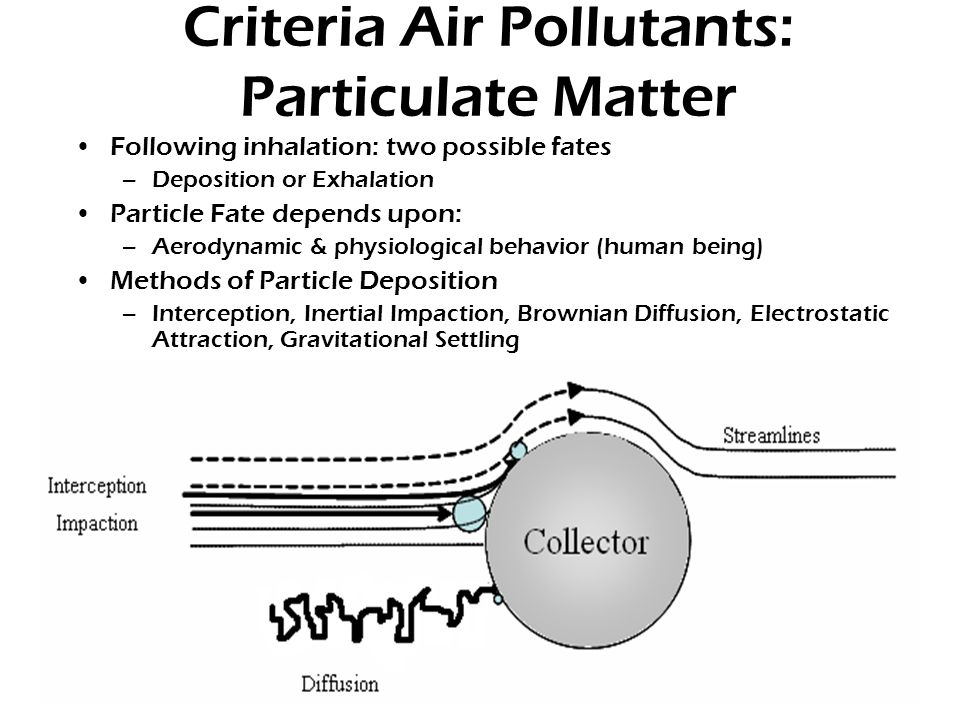 Criteria Air Pollutants: Particulate Matter Following inhalation: two possible fates –Deposition or Exhalation Particle Fate depends upon: –Aerodynamic & physiological behavior (human being) Methods of Particle Deposition –Interception, Inertial Impaction, Brownian Diffusion, Electrostatic Attraction, Gravitational Settling