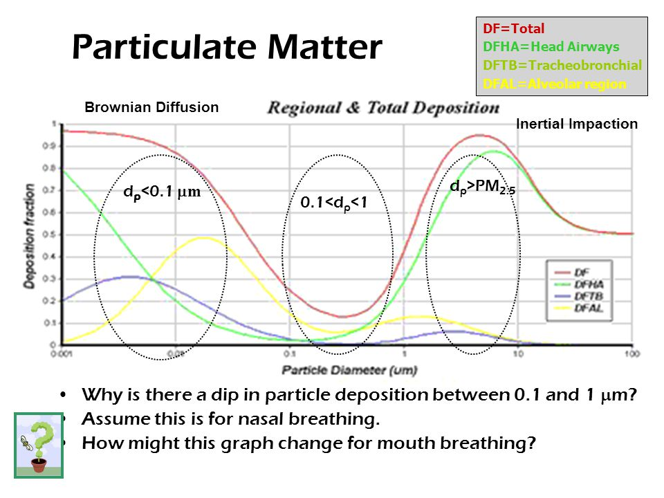 Particulate Matter Why is there a dip in particle deposition between 0.1 and 1  m.