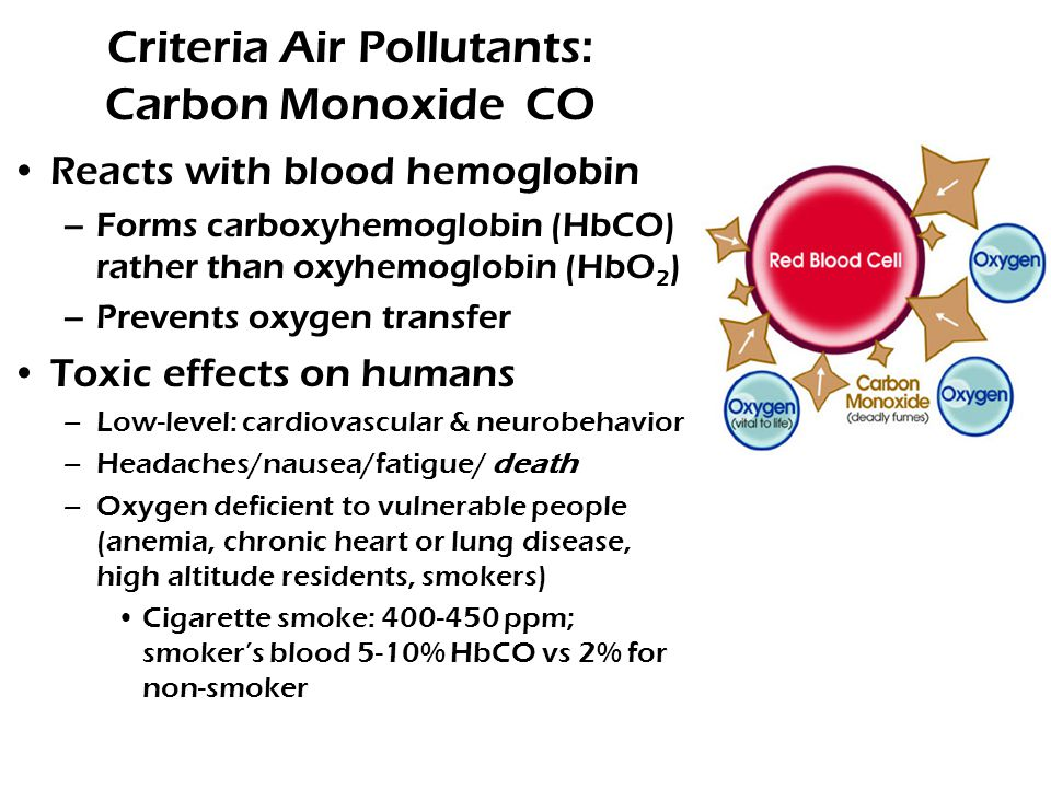 Criteria Air Pollutants: Carbon Monoxide CO Reacts with blood hemoglobin –Forms carboxyhemoglobin (HbCO) rather than oxyhemoglobin (HbO 2 ) –Prevents