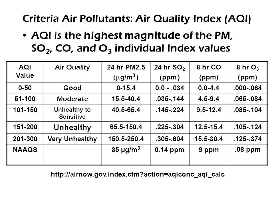 Criteria Air Pollutants: Air Quality Index (AQI) AQI is the highest magnitude of the PM, SO 2, CO, and O 3 individual Index values AQI Value Air Quali