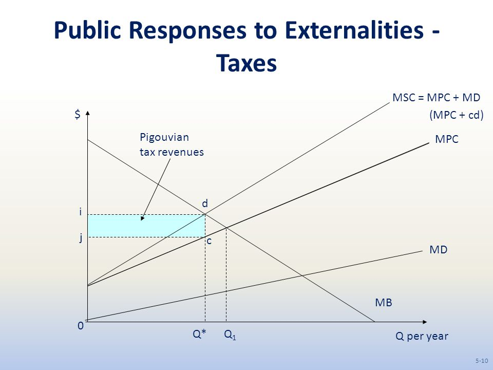 Public Responses to Externalities - Taxes Q per year $ MB 0 MD MPC MSC = MPC + MD Q1Q1 Q* c d (MPC + cd) Pigouvian tax revenues i j 5-10