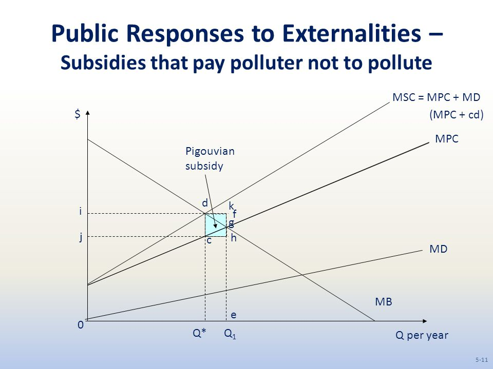 Public Responses to Externalities – Subsidies that pay polluter not to pollute Q per year $ MB 0 MD MPC MSC = MPC + MD Q1Q1 Q* c d (MPC + cd) i j g k h f e Pigouvian subsidy 5-11