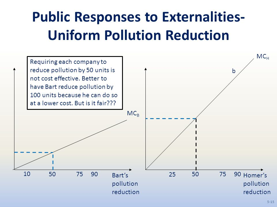 Public Responses to Externalities- Uniform Pollution Reduction Bart's pollution reduction Homer's pollution reduction 507590507590 MC B MC H 25 10 b Requiring each company to reduce pollution by 50 units is not cost effective.