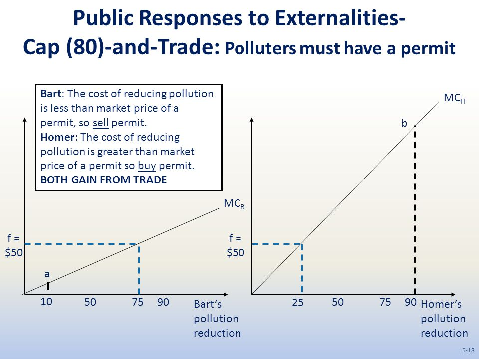 Public Responses to Externalities- Cap (80)-and-Trade: Polluters must have a permit Bart's pollution reduction Homer's pollution reduction 50759050759