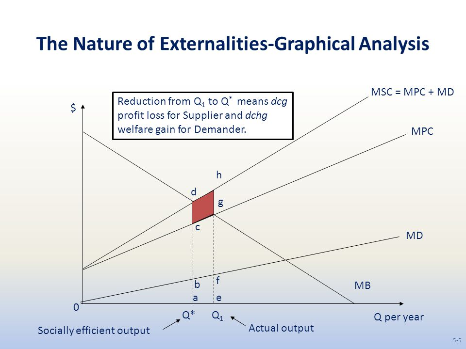 The Nature of Externalities-Graphical Analysis Q per year $ MB 0 MD MPC MSC = MPC + MD Q1Q1 Q* Actual output Socially efficient output a b c d f e g h
