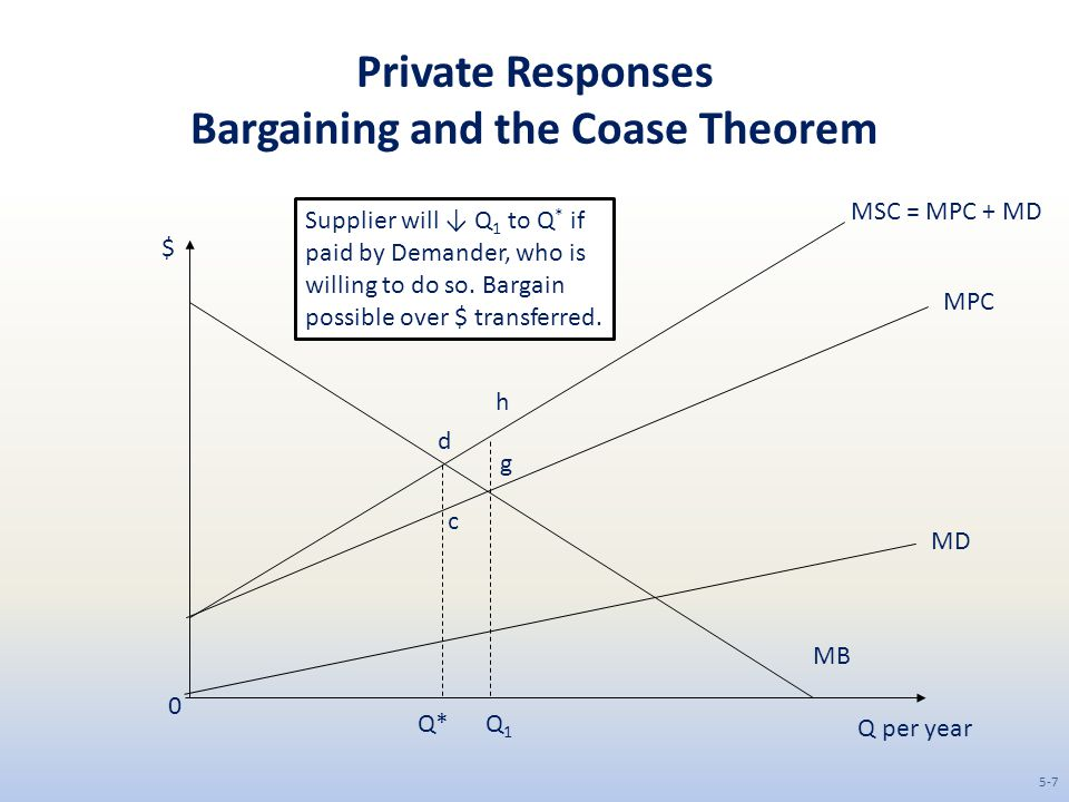 Private Responses Bargaining and the Coase Theorem Q per year $ MB 0 MD MPC MSC = MPC + MD Q1Q1 Q* c d g h Supplier will ↓ Q 1 to Q * if paid by Demander, who is willing to do so.