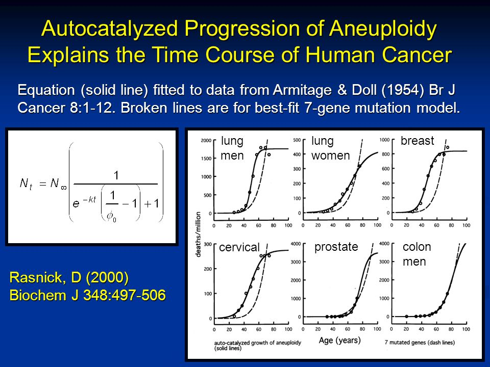 Autocatalyzed Progression of Aneuploidy Explains the Time Course of Human Cancer Equation (solid line) fitted to data from Armitage & Doll (1954) Br J Cancer 8:1-12.