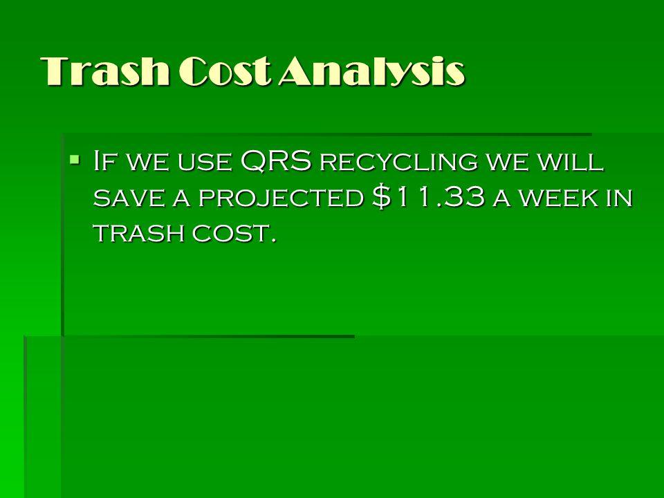 Trash Cost in $ per week Cost in Dollars