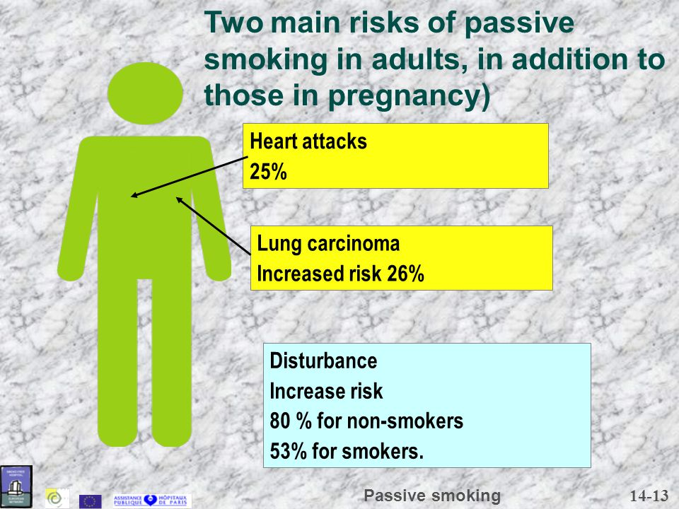 14-13 Passive smoking Lung carcinoma Increased risk 26% Heart attacks 25% Disturbance Increase risk 80 % for non-smokers 53% for smokers. Two main ris