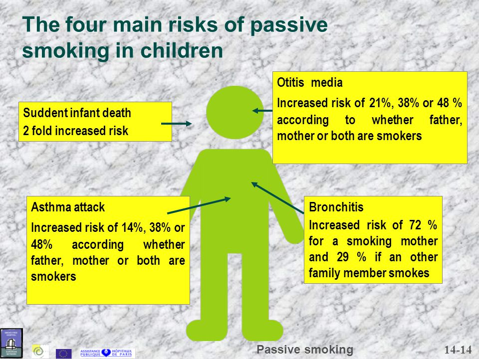 14-14 Passive smoking Bronchitis Increased risk of 72 % for a smoking mother and 29 % if an other family member smokes Suddent infant death 2 fold inc