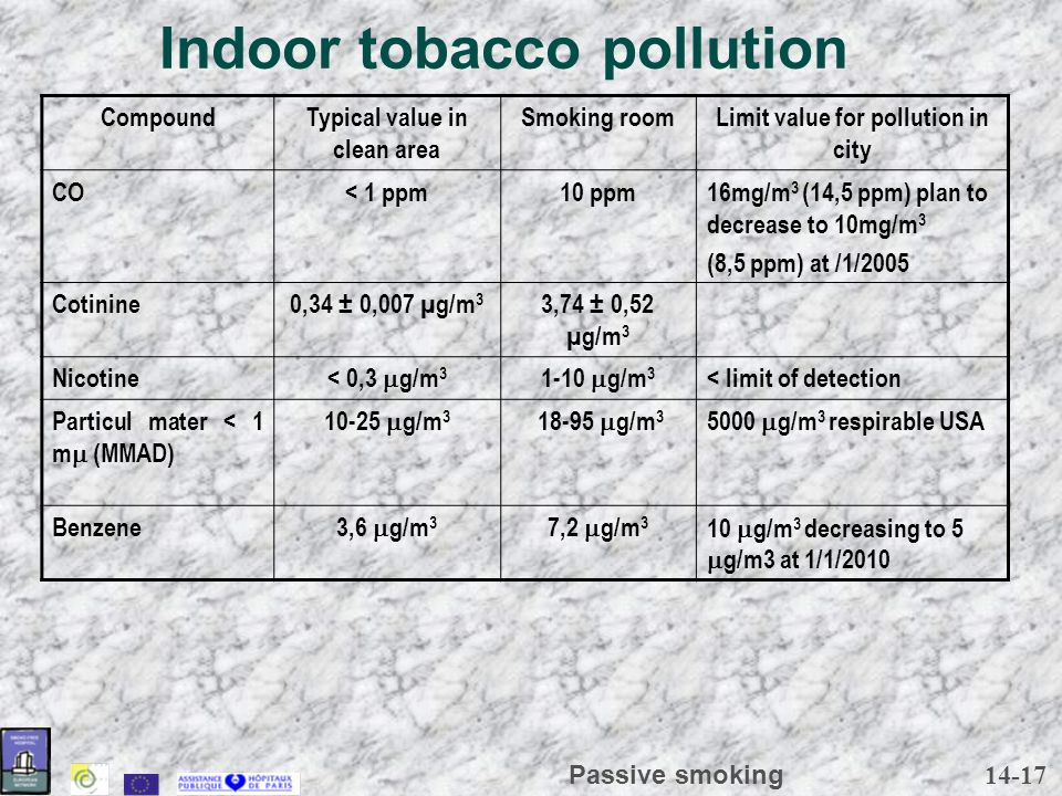 14-17 Passive smoking Indoor tobacco pollution CompoundTypical value in clean area Smoking roomLimit value for pollution in city CO< 1 ppm10 ppm16mg/m 3 (14,5 ppm) plan to decrease to 10mg/m 3 (8,5 ppm) at /1/2005 Cotinine0,34 ± 0,007 µg/m 3 3,74 ± 0,52 µg/m 3 Nicotine < 0,3  g/m 3 1-10  g/m 3 < limit of detection Particul mater < 1 m  (MMAD) 10-25  g/m 3 18-95  g/m 3 5000  g/m 3 respirable USA Benzene 3,6  g/m 3 7,2  g/m 3 10  g/m 3 decreasing to 5  g/m3 at 1/1/2010
