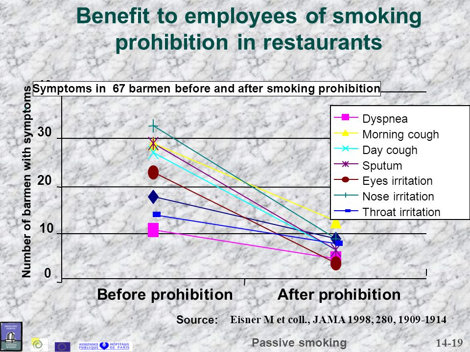 14-19 Passive smoking Benefit to employees of smoking prohibition in restaurants Eisner M et coll., JAMA 1998, 280, 1909-1914 Number of barmen with sy