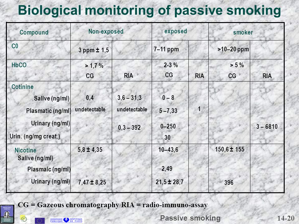 14-20 Passive smoking Biological monitoring of passive smoking 396 21,5 ± 28,7 7,47 ± 8,25 Urinary (ng/ml) 2,49 Plasmaic (ng/ml) 150,6 ± 155 10–43,65,8 ± 4,35 Nicotine Salive (ng/ml) 30 Urin.