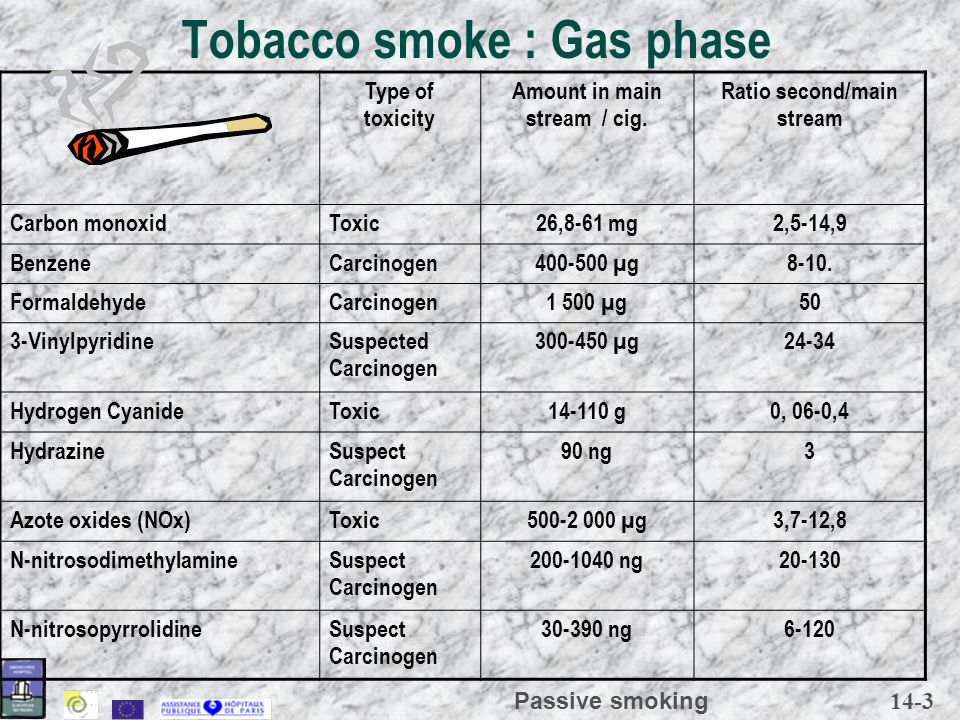 14-3 Passive smoking Tobacco smoke : Gas phase Type of toxicity Amount in main stream / cig. Ratio second/main stream Carbon monoxidToxic26,8-61 mg2,5
