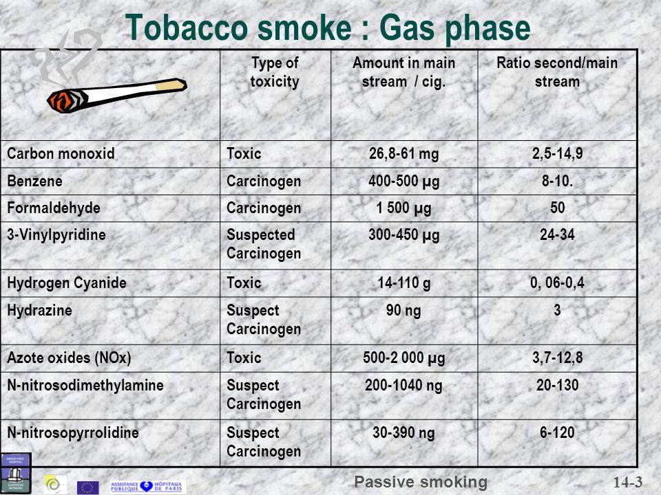14-4 Passive smoking Particular phase 7,20, 72 µgCancerogenCadmium 1,243 ngSuspect CancerogenN-nitrosodiéthanolamine 1-220,2-1,4 µgSuspect Cancerogennor nitrosocotinine 0,5-50,15-1,7 µgSuspect CancerogenN-nitrosonornicotine 8-1115-20 µgCancerogenQuinoléine 2,5-2040-70 ngCancerogenBenzo(a)pyrene 2-440-200 ngCancerogenBenz(a)anthracene 3,1140 ngCancerogen4-Aminobiphenyl 3970 ngCancerogen2-Naphthylamine 18,73 µgCancerogenO-Toluidine 0,67-12,858-290 µgSuspect CancerogenCatechol 1,3-370-250 µgPromotorPhenol 1,3-212,1-46 mgToxicNicotine 1,1-15,714-30 mgCancerogenTars Ratio second hand/ main stream Amount in main stream / cig toxicity