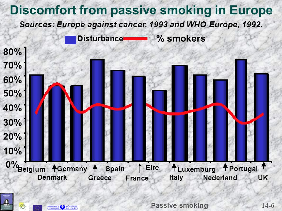14-6 Passive smoking Discomfort from passive smoking in Europe 0% 10% 20% 30% 40% 50% 60% 70% 80% Belgium Denmark Germany Greece Spain France Eire Italy Luxemburg Nederland Portugal UK Sources: Europe against cancer, 1993 and WHO Europe, 1992.