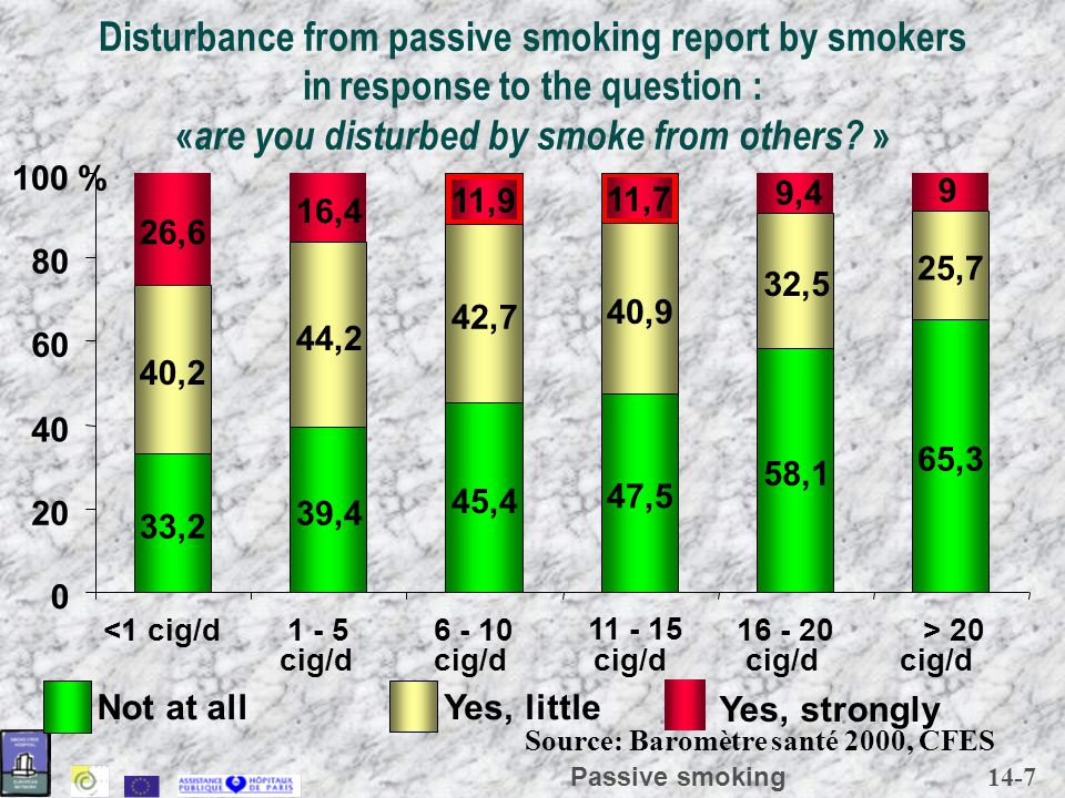 14-8 Passive smoking Exposure to tobacco smoke 55 43 84 82 78 56 54 40 020406080100 % Restaurants Friends Public place Transports Working place At home 1995 1992 Eurobaromètre 1995 (12 european states)