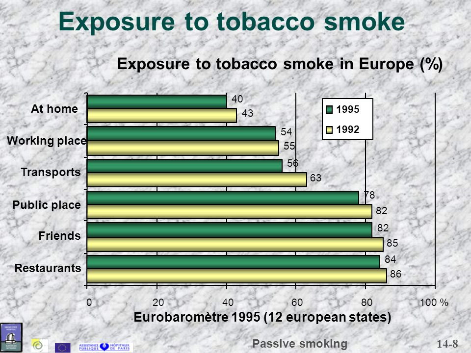 14-8 Passive smoking Exposure to tobacco smoke 55 43 84 82 78 56 54 40 020406080100 % Restaurants Friends Public place Transports Working place At hom