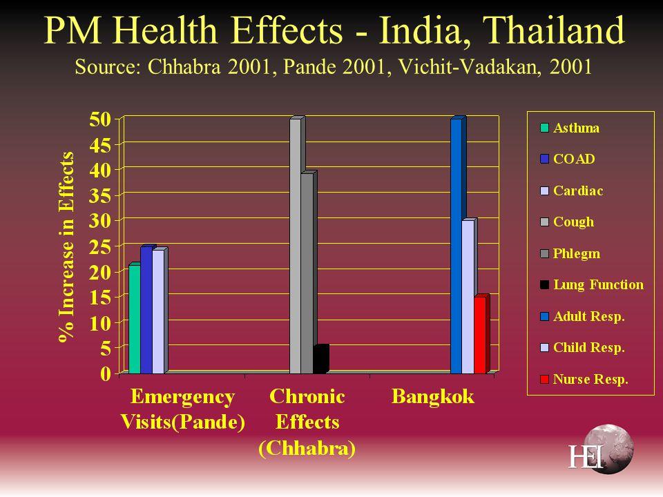 PM Health Effects - India, Thailand Source: Chhabra 2001, Pande 2001, Vichit-Vadakan, 2001