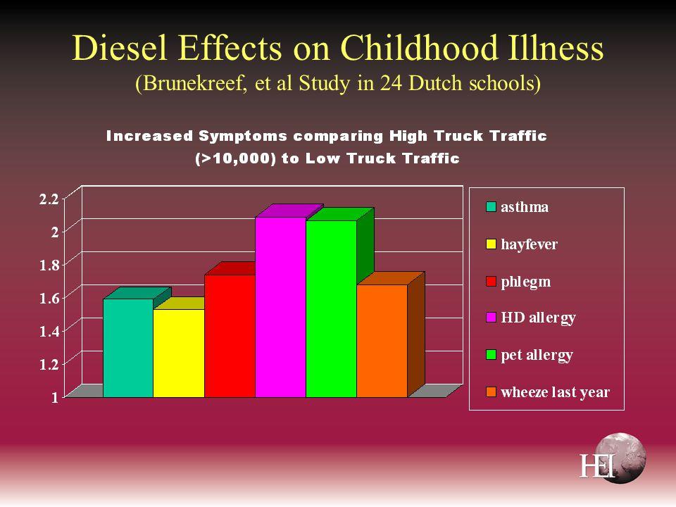 Diesel Effects on Childhood Illness (Brunekreef, et al Study in 24 Dutch schools)