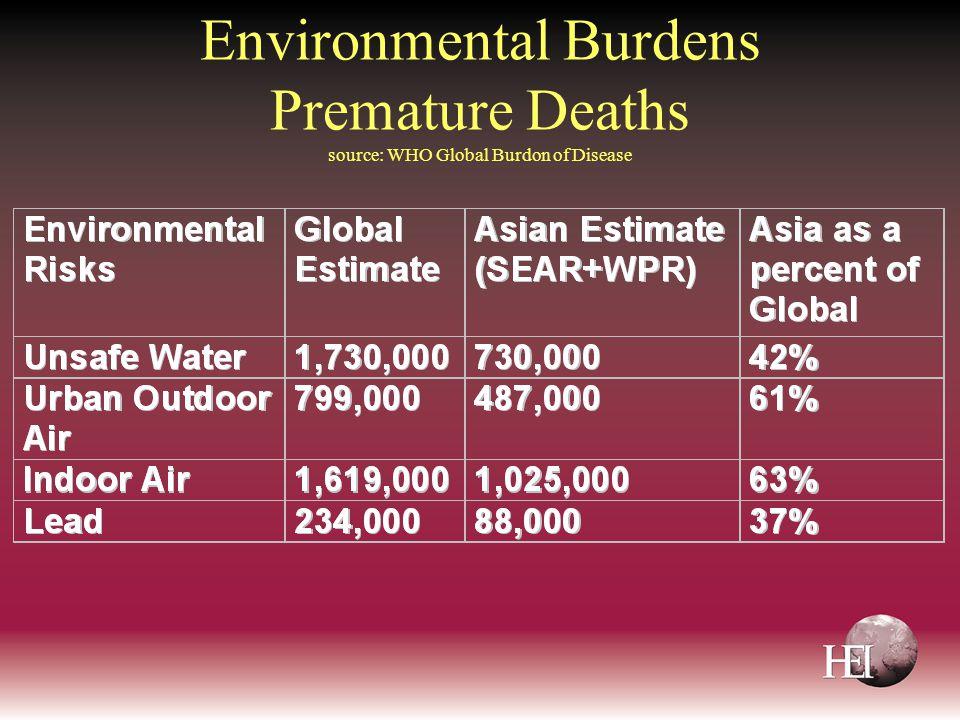 Environmental Burdens Premature Deaths source: WHO Global Burdon of Disease
