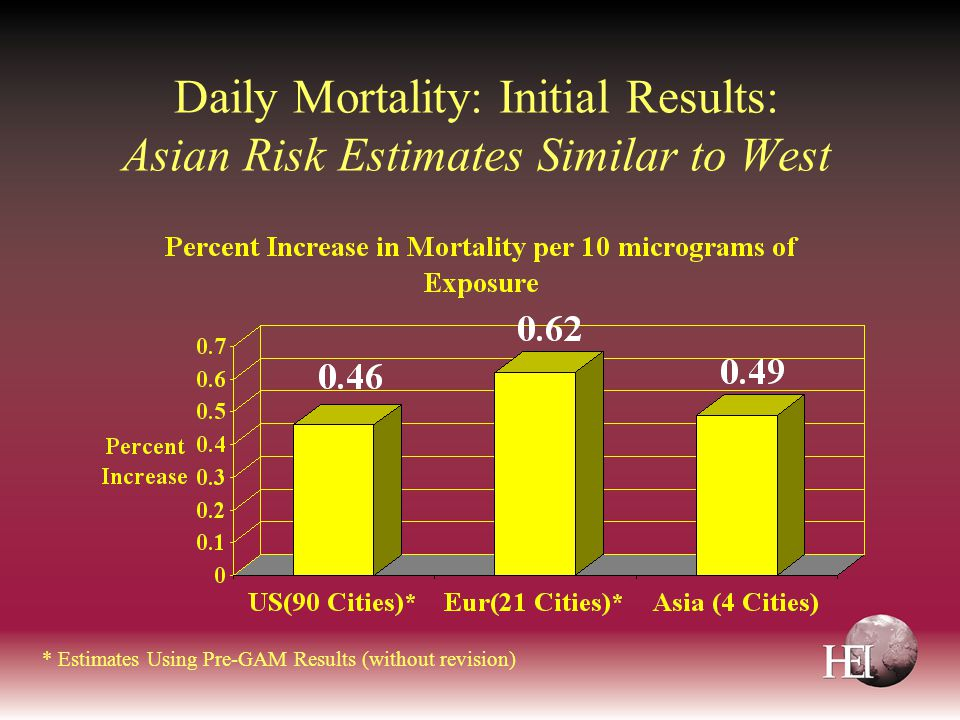 Daily Mortality: Initial Results: Asian Risk Estimates Similar to West * Estimates Using Pre-GAM Results (without revision)