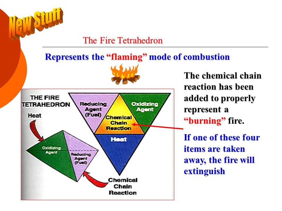 The Fire Tetrahedron Represents the flaming mode of combustion The chemical chain reaction has been added to properly represent a burning fire.