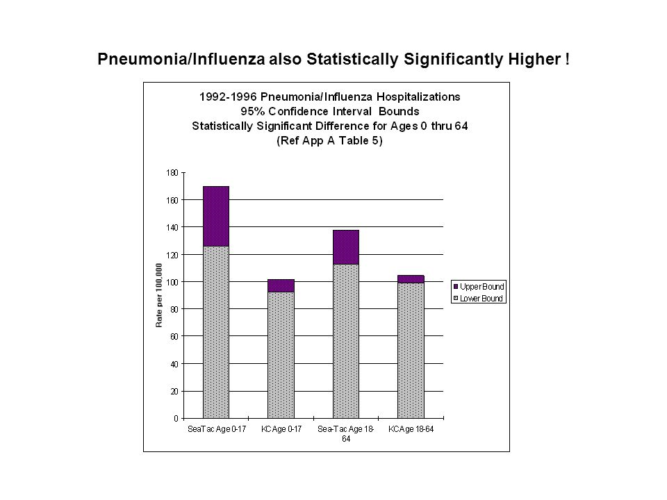Pneumonia/Influenza also Statistically Significantly Higher !